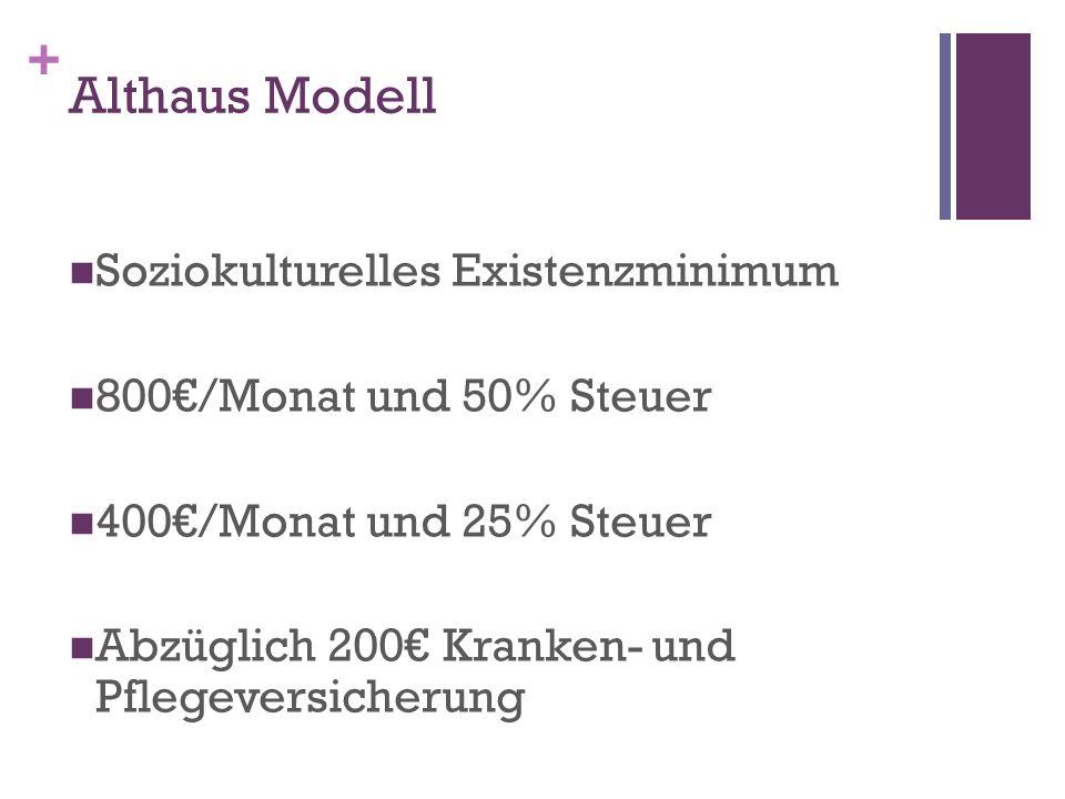 + Althaus Modell Soziokulturelles Existenzminimum 800/Monat und 50% Steuer 400/Monat und 25% Steuer Abzüglich 200 Kranken- und Pflegeversicherung