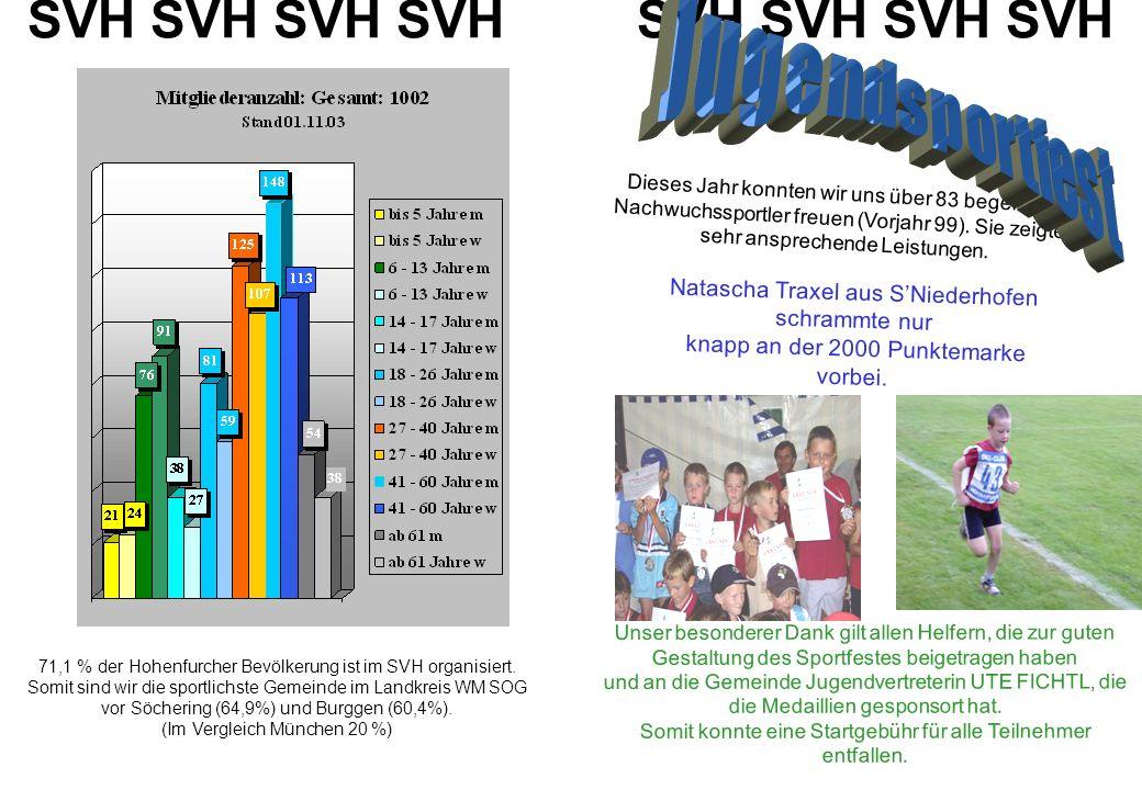 SVH SVH SVH SVH Dieses Jahr konnten wir uns über 83 begeisterte Nachwuchssportler freuen (Vorjahr 99). Sie zeigten sehr ansprechende Leistungen. Natas