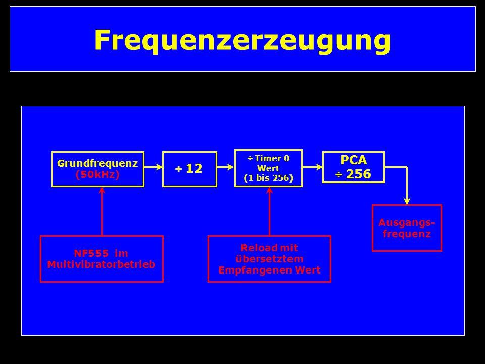 Frequenzerzeugung Grundfrequenz (50kHz) ÷ Timer 0 Wert (1 bis 256) PCA ÷ 256 ÷ 12 NF555 im Multivibratorbetrieb Reload mit übersetztem Empfangenen Wert Ausgangs- frequenz