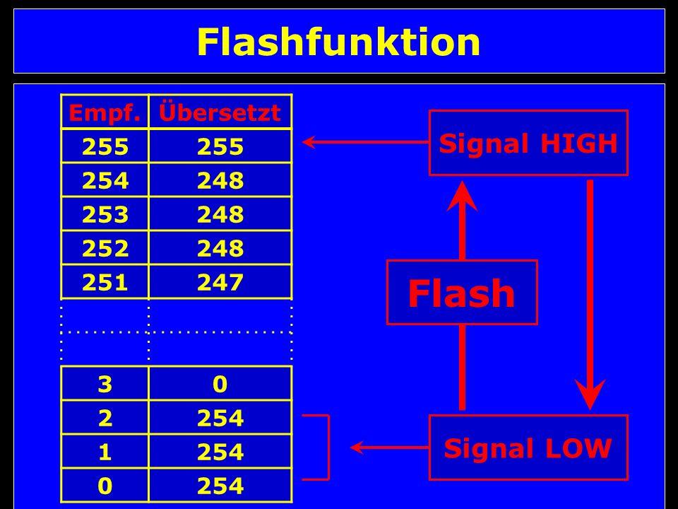 Flashfunktion Empf.Übersetzt 255 254248 253248 252248 251247 30 2254 1 0 Signal LOW Signal HIGH Flash