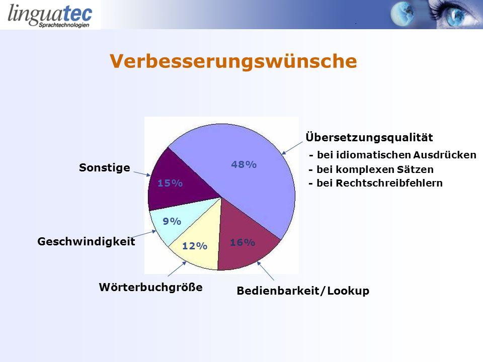 Verbesserungswünsche 48% 16% 15% 9% 12% Übersetzungsqualität - bei idiomatischen Ausdrücken - bei komplexen Sätzen - bei Rechtschreibfehlern Bedienbarkeit/Lookup Wörterbuchgröße Geschwindigkeit Sonstige