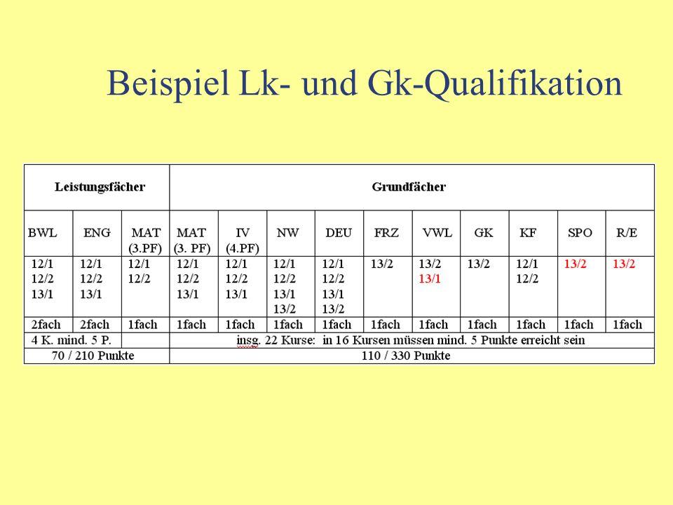Qualifikation in den Grundfächern Folgende Kurse müssen verbindlich eingebracht werden: - 12/1, 12/2 und 13/1 aus dem 3. und 4. Prüfungsfach - alle 4