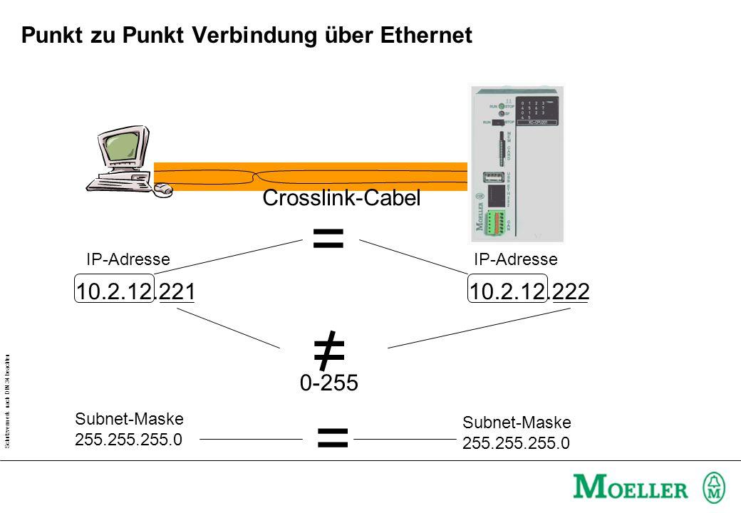 Schutzvermerk nach DIN 34 beachten Punkt zu Punkt Verbindung über Ethernet: Einstellungen Crosslink-Cabel IP-Adresse Subnetmaske Kommunikationsparameter 1 3 2 Seriell ankoppeln; Dann PLC Browser