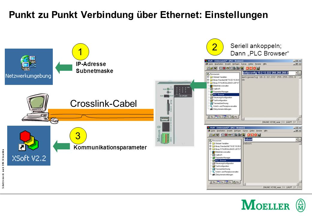 Schutzvermerk nach DIN 34 beachten Punkt zu Punkt Verbindung über Ethernet: Einstellungen Crosslink-Cabel IP-Adresse Subnetmaske Kommunikationsparamet