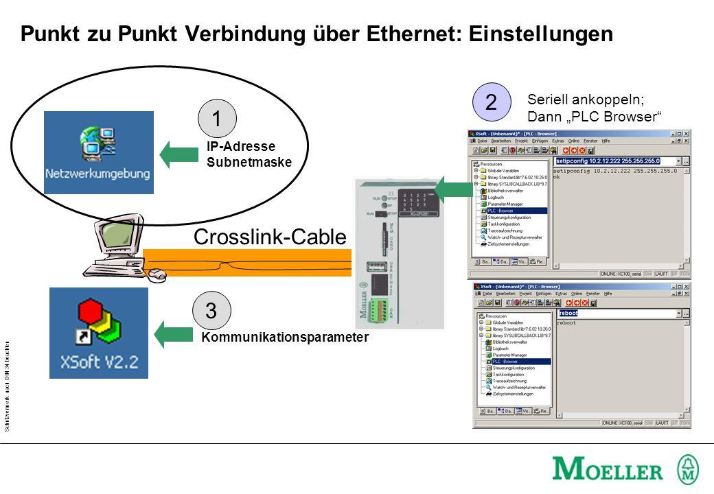 Schutzvermerk nach DIN 34 beachten Punkt zu Punkt Verbindung über Ethernet: Einstellungen Crosslink-Cable IP-Adresse Subnetmaske Kommunikationsparamet