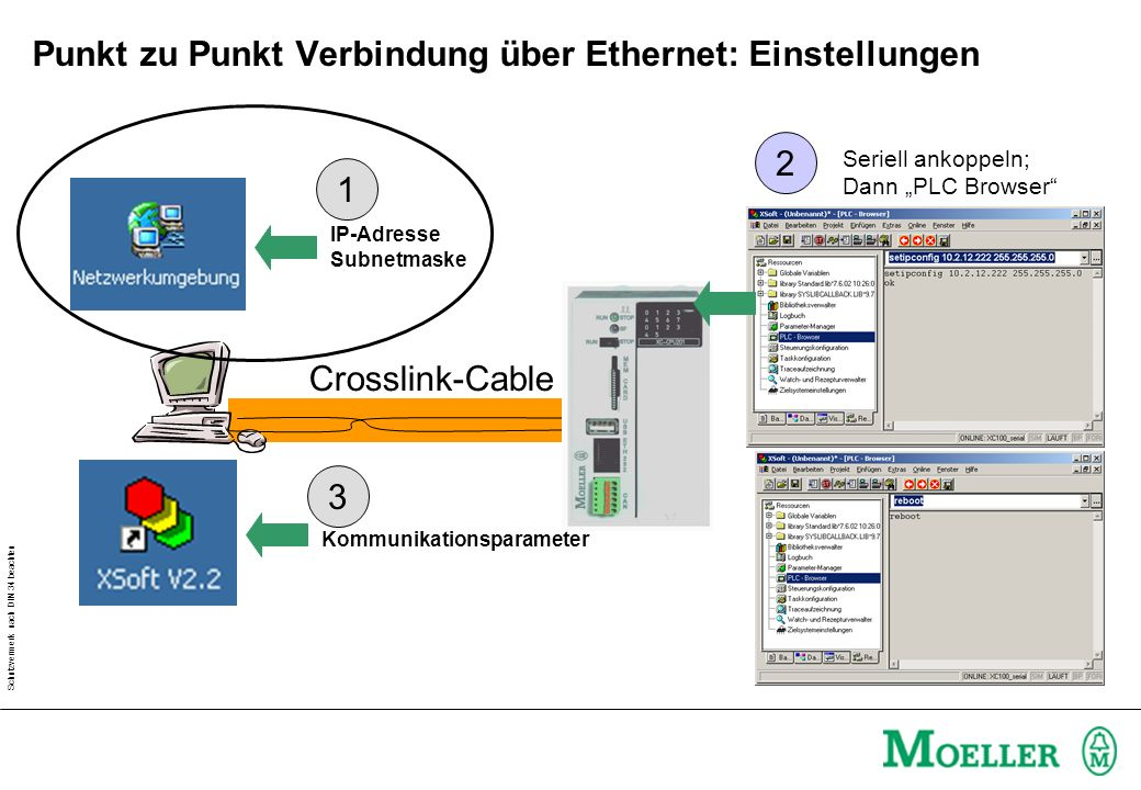 Schutzvermerk nach DIN 34 beachten Punkt zu Punkt Verbindung über Ethernet: Einstellungen Crosslink-Cable IP-Adresse Subnetmaske Kommunikationsparameter 1 3 2 Seriell ankoppeln; Dann PLC Browser