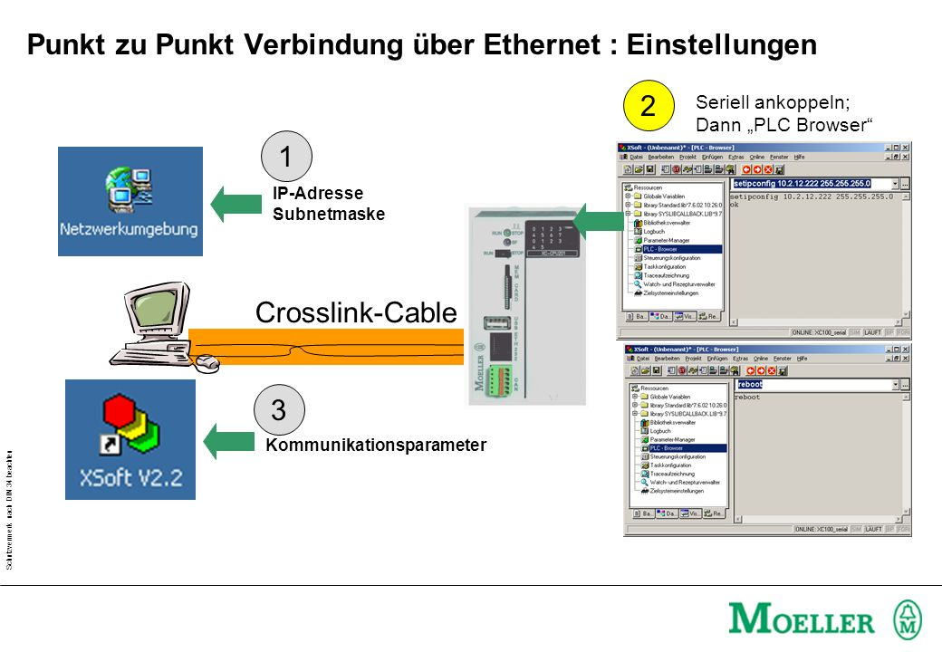 Schutzvermerk nach DIN 34 beachten Punkt zu Punkt Verbindung über Ethernet : Einstellungen Crosslink-Cable IP-Adresse Subnetmaske Kommunikationsparame