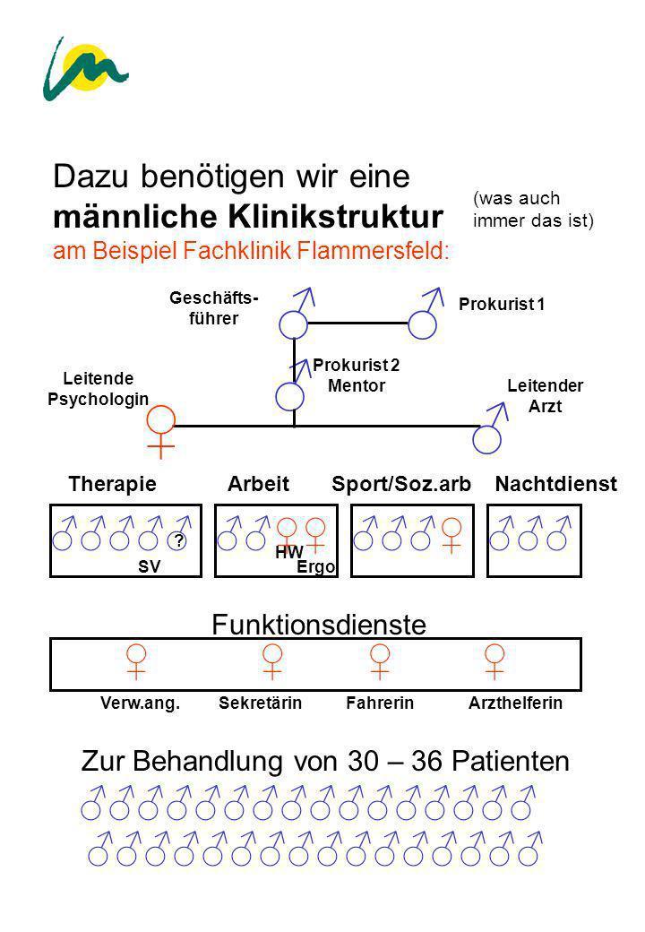 Dazu benötigen wir eine männliche Klinikstruktur am Beispiel Fachklinik Flammersfeld: (was auch immer das ist) TherapieArbeitSport/Soz.arbNachtdienst