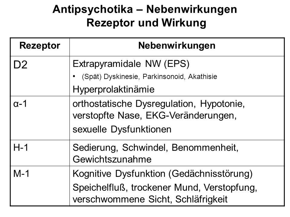 Antipsychotika – Nebenwirkungen Rezeptor und Wirkung RezeptorNebenwirkungen D2 Extrapyramidale NW (EPS) (Spät) Dyskinesie, Parkinsonoid, Akathisie Hyperprolaktinämie α-1orthostatische Dysregulation, Hypotonie, verstopfte Nase, EKG-Veränderungen, sexuelle Dysfunktionen H-1Sedierung, Schwindel, Benommenheit, Gewichtszunahme M-1Kognitive Dysfunktion (Gedächnisstörung) Speichelfluß, trockener Mund, Verstopfung, verschwommene Sicht, Schläfrigkeit