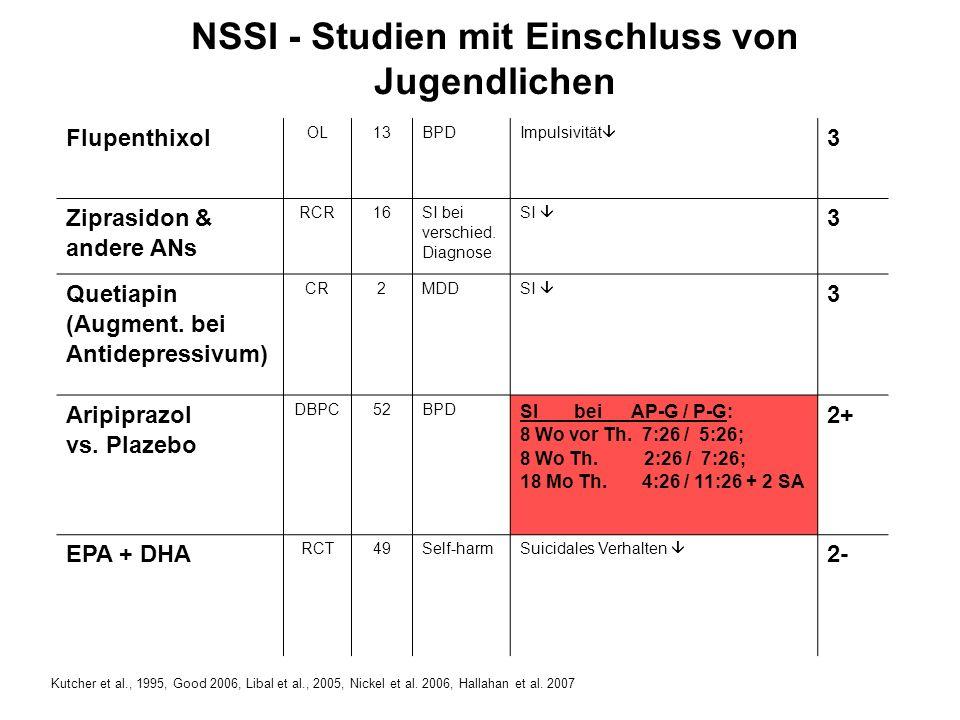 NSSI - Studien mit Einschluss von Jugendlichen Flupenthixol OL13BPD Impulsivität 3 Ziprasidon & andere ANs RCR16 SI bei verschied.