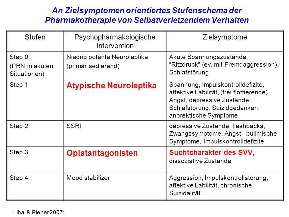 An Zielsymptomen orientiertes Stufenschema der Pharmakotherapie von Selbstverletzendem Verhalten StufenPsychopharmakologische Intervention Zielsymptome Step 0 (PRN in akuten Situationen) Niedrig potente Neuroleptika (primär sedierend) Akute Spannungszustände, Ritzdruck (ev.