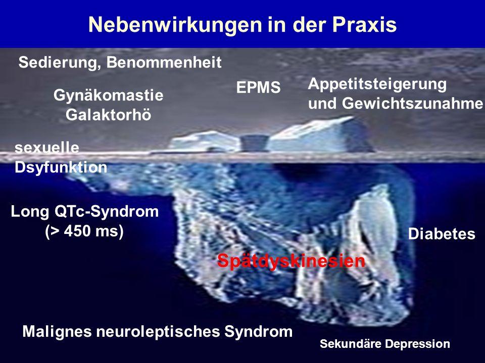 Nebenwirkungen in der Praxis EPMS Gynäkomastie Galaktorhö sexuelle Dsyfunktion Appetitsteigerung und Gewichtszunahme Long QTc-Syndrom (> 450 ms) Malignes neuroleptisches Syndrom Spätdyskinesien Diabetes Sekundäre Depression Sedierung, Benommenheit