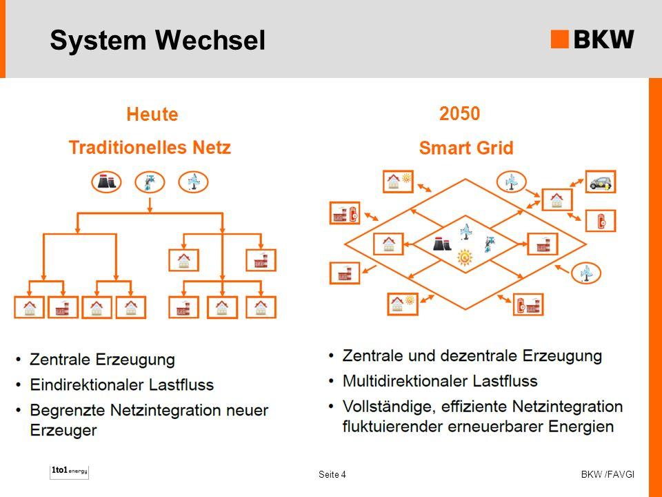 Stromproduktion aus erneuerbaren Energien Beispiel : Schweiz 30% Wind + Solar (18TWh) 55% hydro, 10% Nuklear Seite 5 BKW /FAVGI