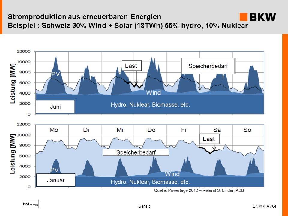 Seite 6 Quelle : S. Linder / ABB Kapazitätsanforderung Energiespeicher BKW /FAVGI