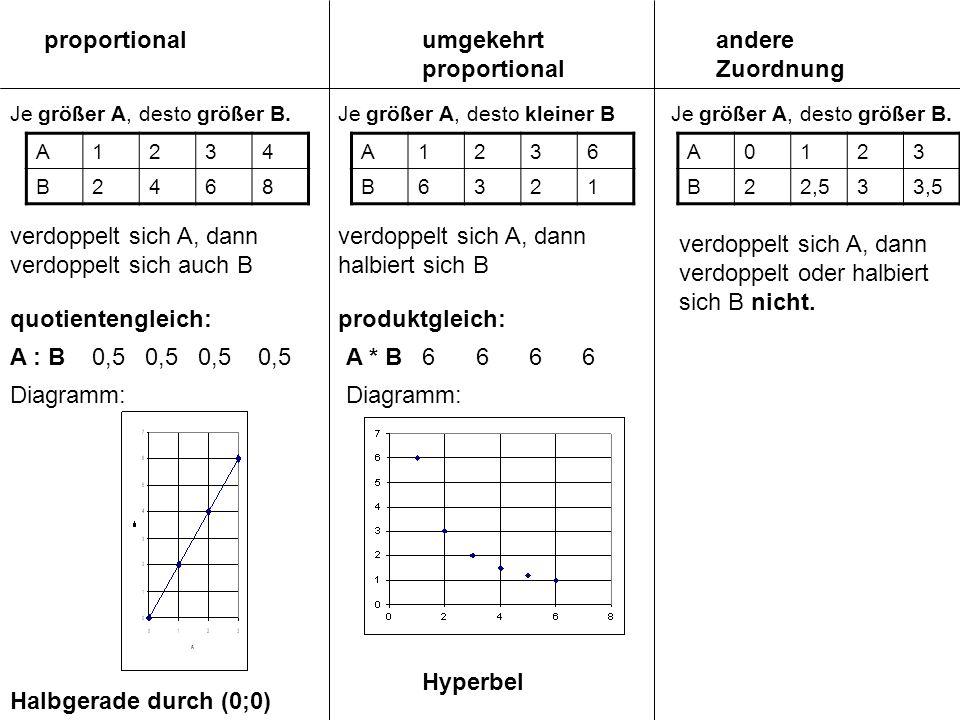 proportional Je größer A, desto größer B.