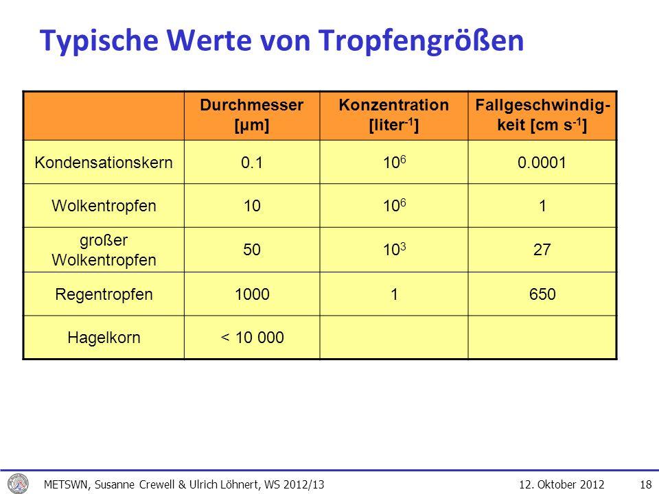 12. Oktober 2012 18 Typische Werte von Tropfengrößen Durchmesser [μm] Konzentration [liter -1 ] Fallgeschwindig- keit [cm s -1 ] Kondensationskern0.11