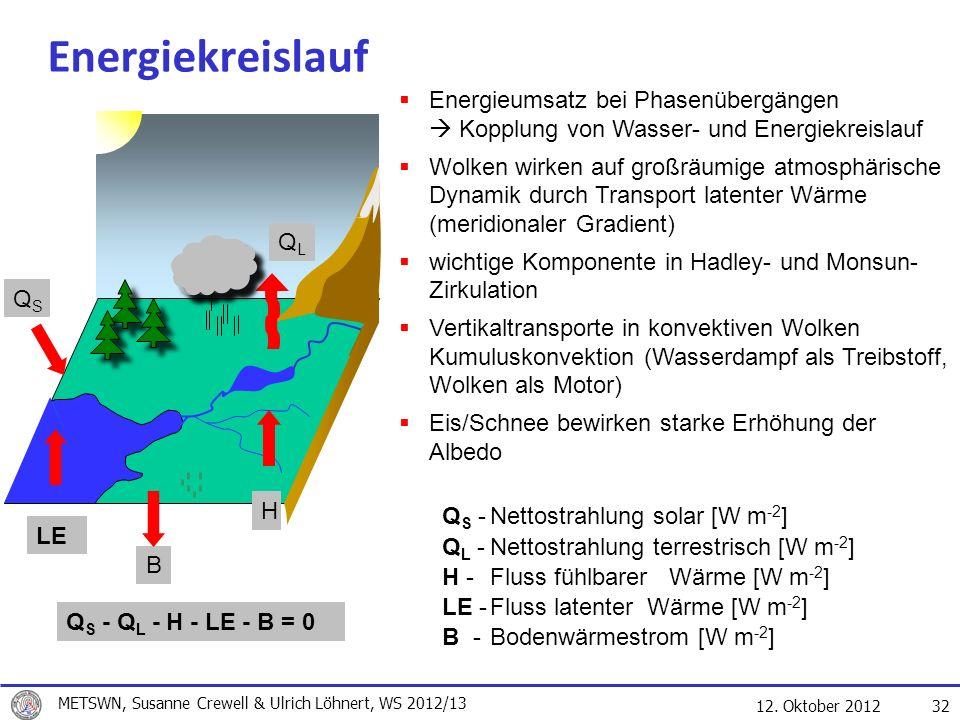12. Oktober 2012 32 Energiekreislauf B Q S - Q L - H - LE - B = 0 QSQS LE H QLQL Q S -Nettostrahlung solar [W m -2 ] Q L -Nettostrahlung terrestrisch