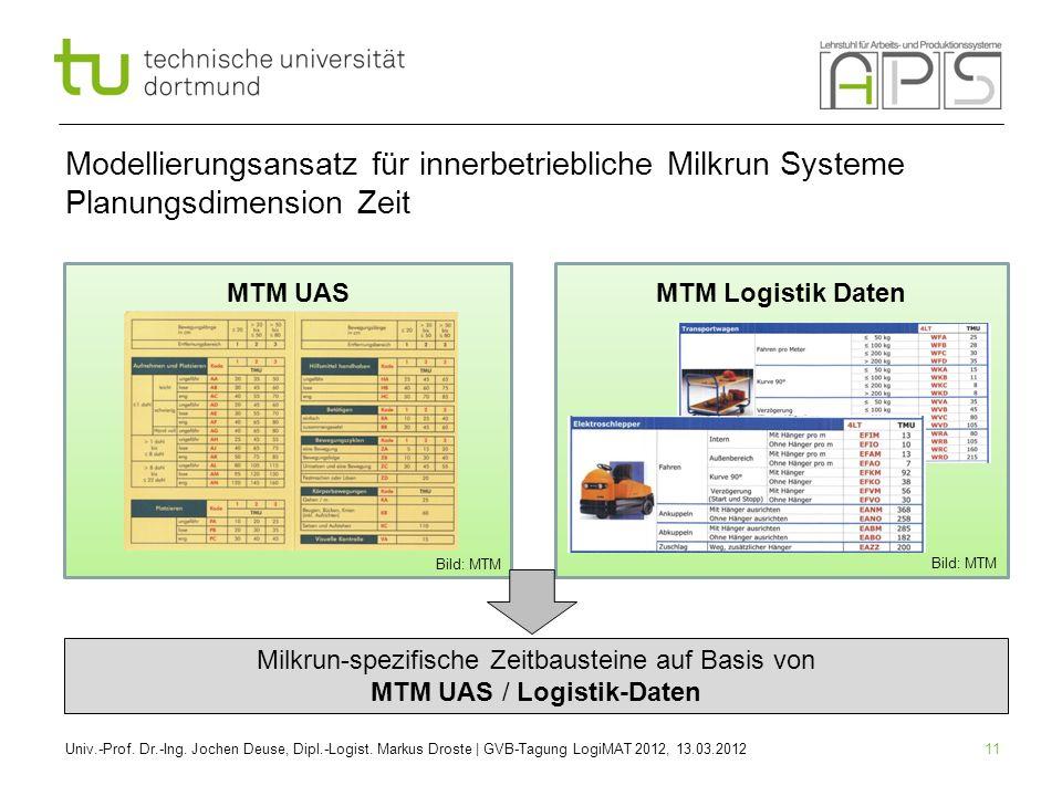11 MTM Logistik DatenMTM UAS Modellierungsansatz für innerbetriebliche Milkrun Systeme Planungsdimension Zeit Univ.-Prof. Dr.-Ing. Jochen Deuse, Dipl.