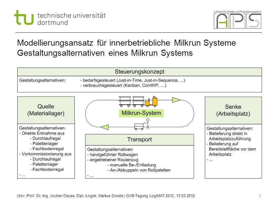 3 Modellierungsansatz für innerbetriebliche Milkrun Systeme Gestaltungsalternativen eines Milkrun Systems Univ.-Prof. Dr.-Ing. Jochen Deuse, Dipl.-Log