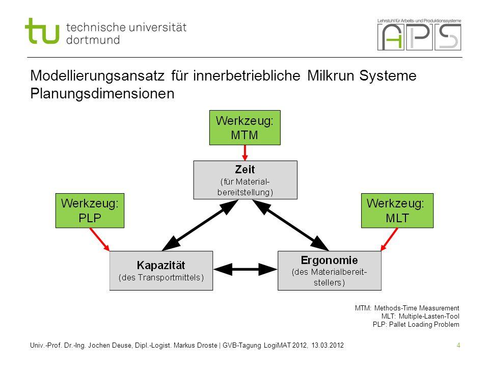 4 Modellierungsansatz für innerbetriebliche Milkrun Systeme Planungsdimensionen Univ.-Prof. Dr.-Ing. Jochen Deuse, Dipl.-Logist. Markus Droste | GVB-T