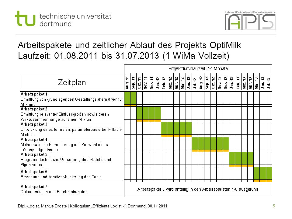 5 Arbeitspakete und zeitlicher Ablauf des Projekts OptiMilk Laufzeit: 01.08.2011 bis 31.07.2013 (1 WiMa Vollzeit) Dipl.-Logist. Markus Droste | Kolloq