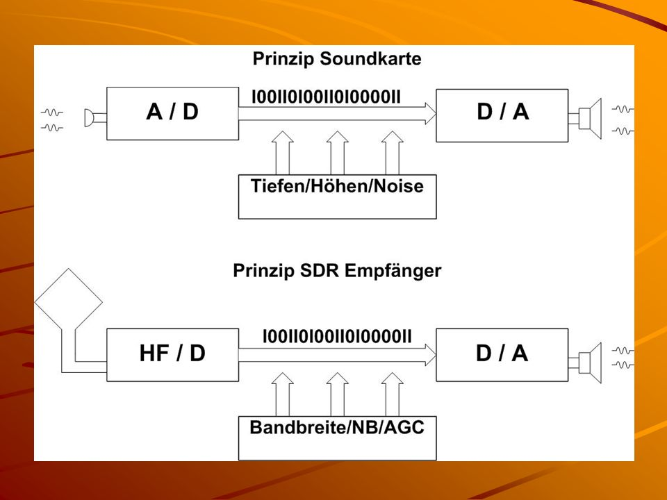 Um die Phasenlage als Information zu erhalten wird das Signal 2 Demodulationswegen zugeführt welche um 90° phasenverschoben mit der selben Signalquelle demoduliert werden.