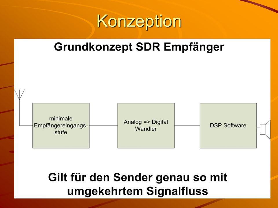 Bastelprojekt FA-SDR Transceiver Vergleich mehrerer Projekte: - Funktionsumpfang - Qualität und Stand der Technik - Verfügbarkeit - Nachbausicherheit / Baumappe (D) - SW-Kompatibilität - Preis => Ergebnis Funkamateur Bausatz