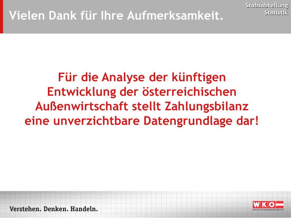 Stabsabteilung Statistik Vielen Dank für Ihre Aufmerksamkeit. Für die Analyse der künftigen Entwicklung der österreichischen Außenwirtschaft stellt Za
