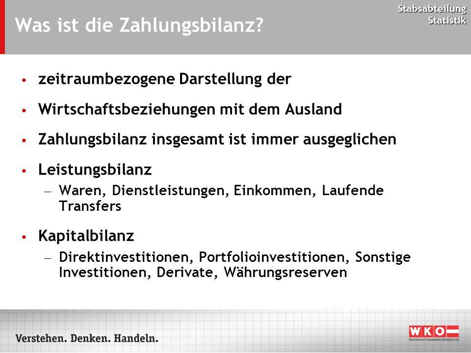 Stabsabteilung Statistik Was ist die Zahlungsbilanz? zeitraumbezogene Darstellung der Wirtschaftsbeziehungen mit dem Ausland Zahlungsbilanz insgesamt