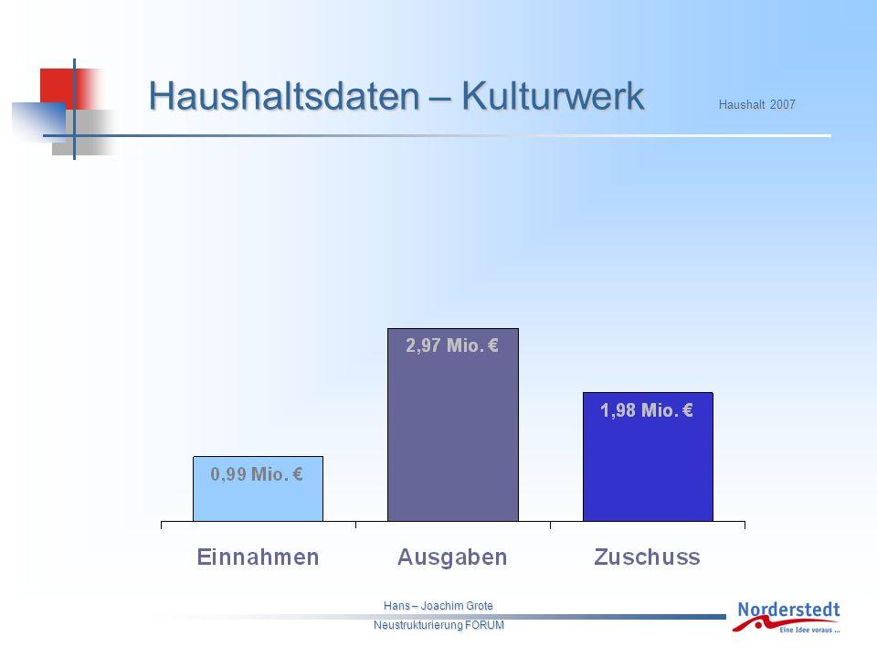 Hans – Joachim Grote Neustrukturierung FORUM Haushaltsdaten – Kulturwerk Haushalt 2007