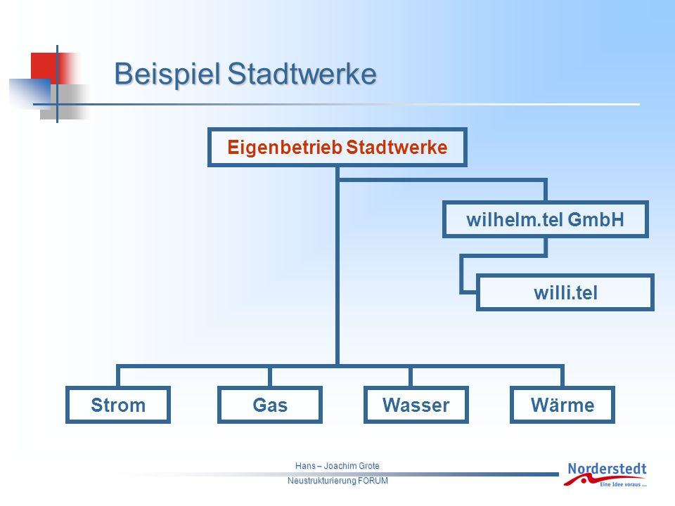 Hans – Joachim Grote Neustrukturierung FORUM Beispiel Stadtwerke wilhelm.tel GmbH willi.tel StromGasWasserWärme Eigenbetrieb Stadtwerke