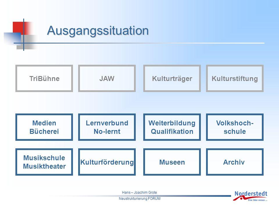Hans – Joachim Grote Neustrukturierung FORUM Theater & Musikwerkstatt Variante 1 - Ruine