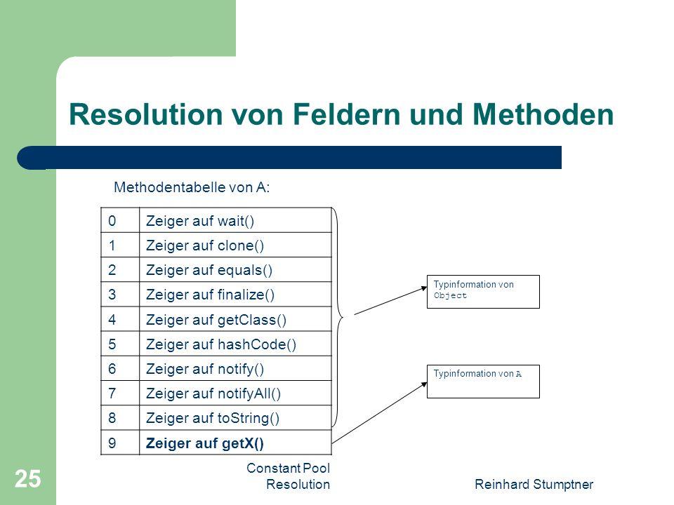 Constant Pool ResolutionReinhard Stumptner 25 Resolution von Feldern und Methoden Methodentabelle von A: 0Zeiger auf wait() 1Zeiger auf clone() 2Zeiger auf equals() 3Zeiger auf finalize() 4Zeiger auf getClass() 5Zeiger auf hashCode() 6Zeiger auf notify() 7Zeiger auf notifyAll() 8Zeiger auf toString() 9Zeiger auf getX() Typinformation von Object Typinformation von A