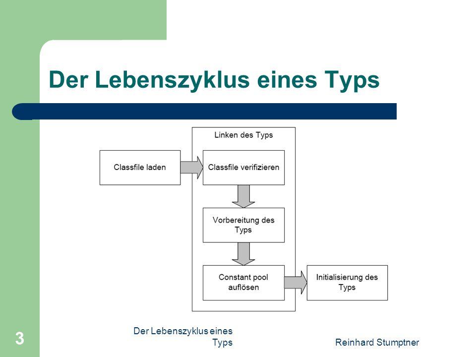 Der Lebenszyklus eines TypsReinhard Stumptner 3 Der Lebenszyklus eines Typs
