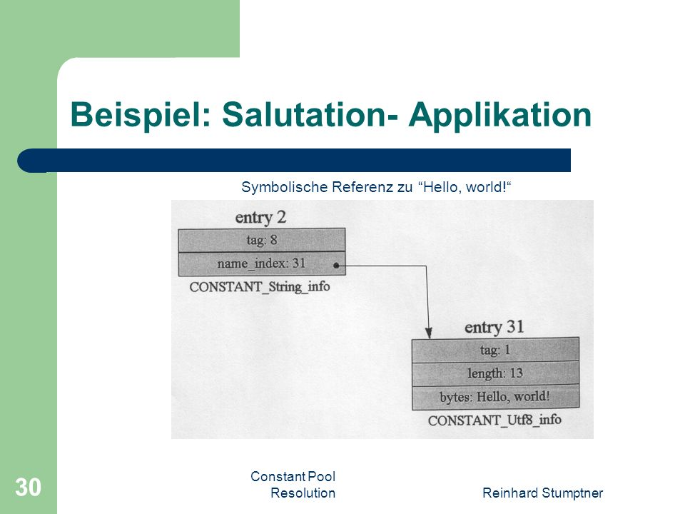 Constant Pool ResolutionReinhard Stumptner 30 Beispiel: Salutation- Applikation Symbolische Referenz zu Hello, world!