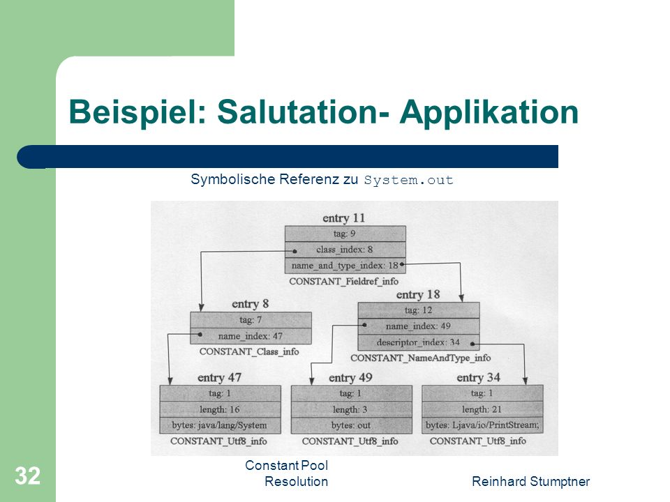 Constant Pool ResolutionReinhard Stumptner 32 Beispiel: Salutation- Applikation Symbolische Referenz zu System.out