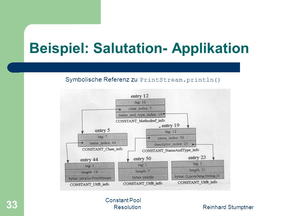 Constant Pool ResolutionReinhard Stumptner 33 Beispiel: Salutation- Applikation Symbolische Referenz zu PrintStream.println()