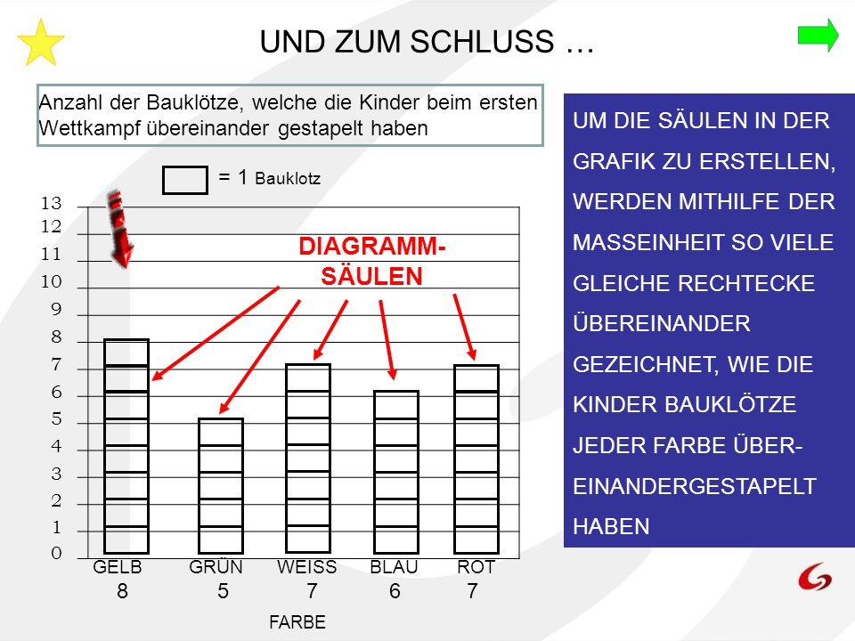 Anzahl der Bauklötze, welche die Kinder beim ersten Wettkampf übereinander gestapelt haben = 1 Bauklotz UND ZUM SCHLUSS … UM DIE SÄULEN IN DER GRAFIK