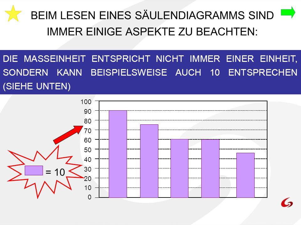BEIM LESEN EINES SÄULENDIAGRAMMS SIND IMMER EINIGE ASPEKTE ZU BEACHTEN: 100 90 80 70 60 50 40 30 20 10 0 DIE MASSEINHEIT ENTSPRICHT NICHT IMMER EINER