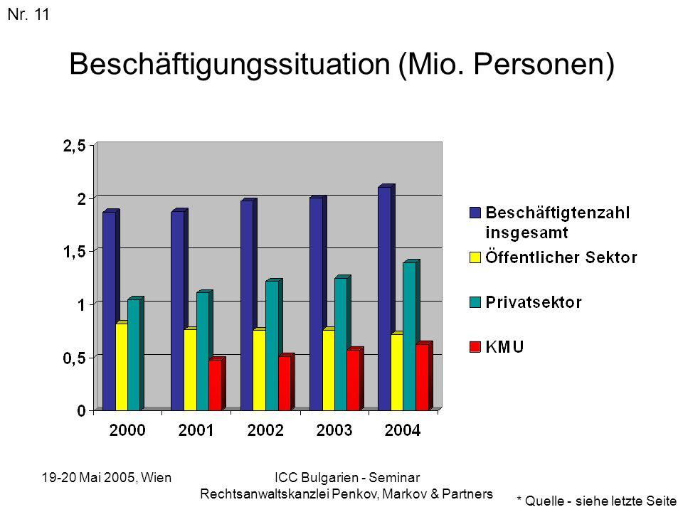 19-20 Mai 2005, Wien ICC Bulgarien - Seminar Rechtsanwaltskanzlei Penkov, Markov & Partners Beschäftigungssituation (Mio. Personen) Nr. 11 * Quelle -