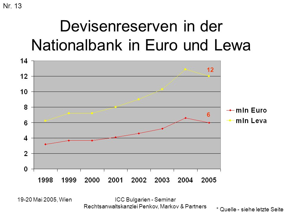 19-20 Mai 2005, Wien ICC Bulgarien - Seminar Rechtsanwaltskanzlei Penkov, Markov & Partners Devisenreserven in der Nationalbank in Euro und Lewa Nr. 1