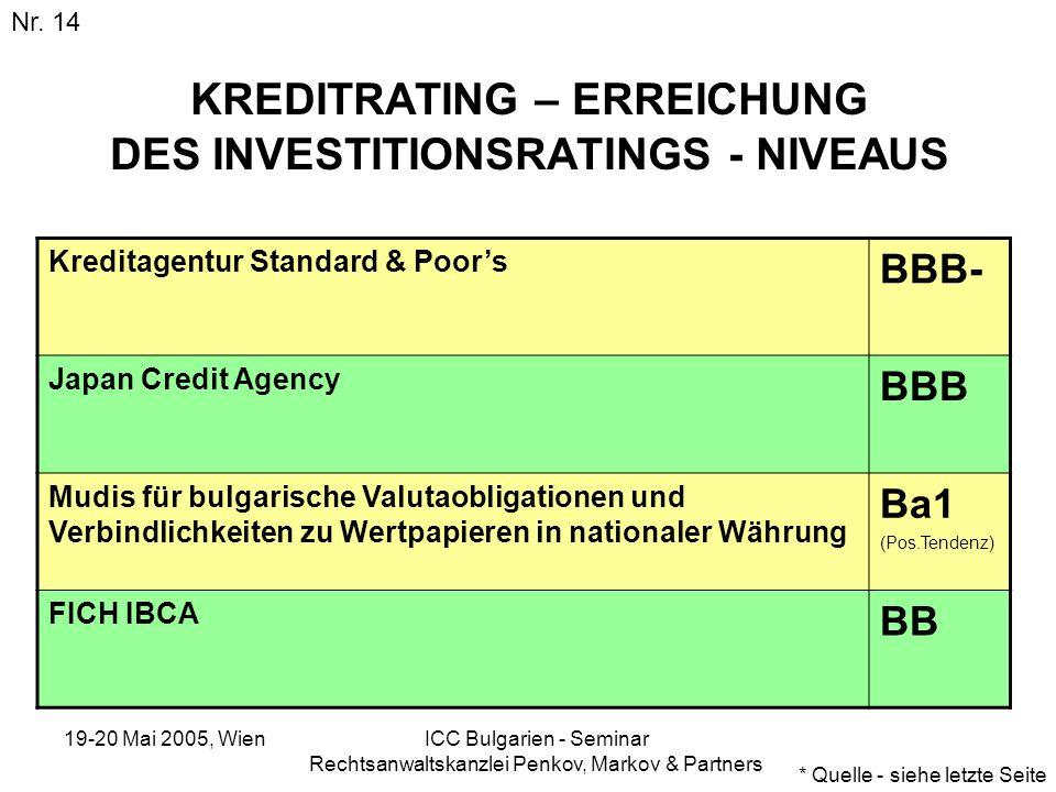 19-20 Mai 2005, Wien ICC Bulgarien - Seminar Rechtsanwaltskanzlei Penkov, Markov & Partners KREDITRATING – ERREICHUNG DES INVESTITIONSRATINGS - NIVEAU