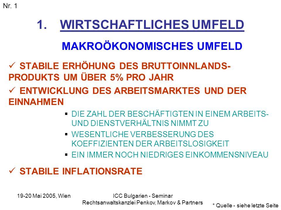19-20 Mai 2005, Wien ICC Bulgarien - Seminar Rechtsanwaltskanzlei Penkov, Markov & Partners 1.WIRTSCHAFTLICHES UMFELD MAKROÖKONOMISCHES UMFELD STABILE