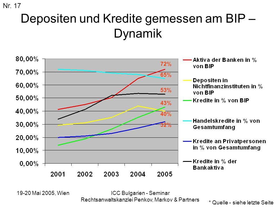 19-20 Mai 2005, Wien ICC Bulgarien - Seminar Rechtsanwaltskanzlei Penkov, Markov & Partners Depositen und Kredite gemessen am BIP – Dynamik Nr. 17 * Q