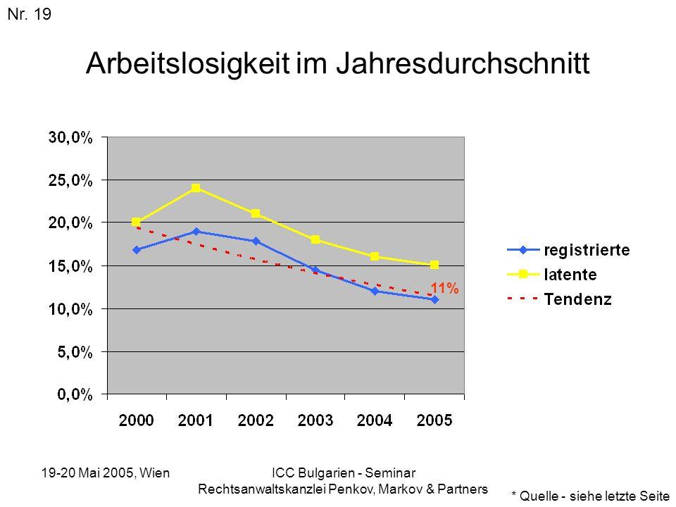 19-20 Mai 2005, Wien ICC Bulgarien - Seminar Rechtsanwaltskanzlei Penkov, Markov & Partners Arbeitslosigkeit im Jahresdurchschnitt Nr. 19 * Quelle - s