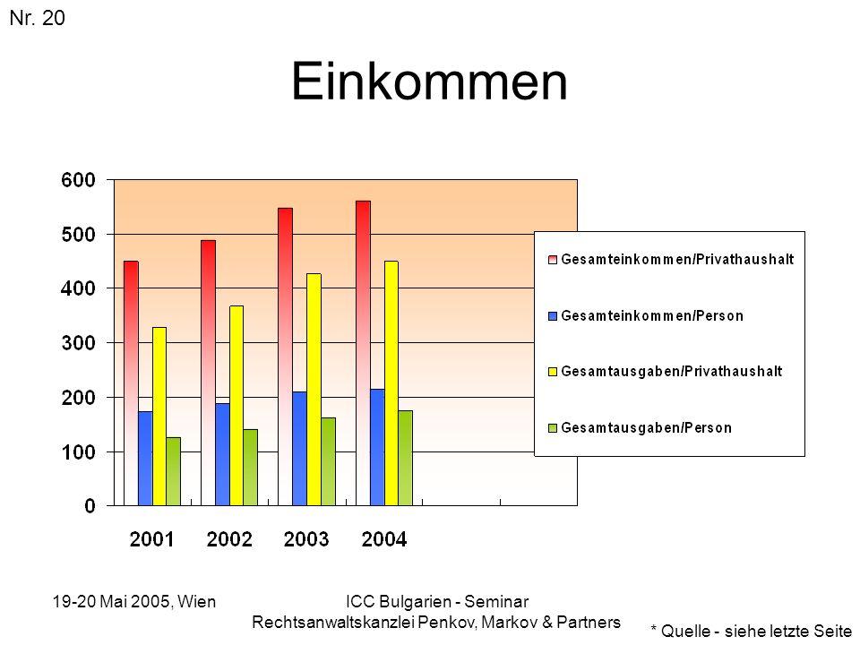 19-20 Mai 2005, Wien ICC Bulgarien - Seminar Rechtsanwaltskanzlei Penkov, Markov & Partners Einkommen Nr. 20 * Quelle - siehe letzte Seite