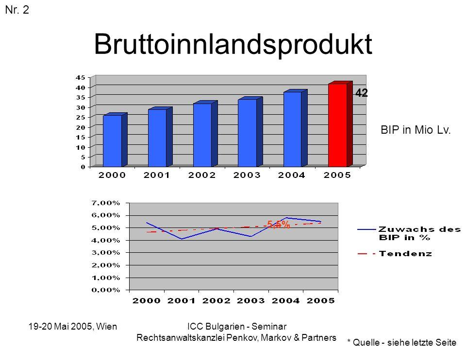19-20 Mai 2005, Wien ICC Bulgarien - Seminar Rechtsanwaltskanzlei Penkov, Markov & Partners Bruttoinnlandsprodukt Nr. 2 * Quelle - siehe letzte Seite