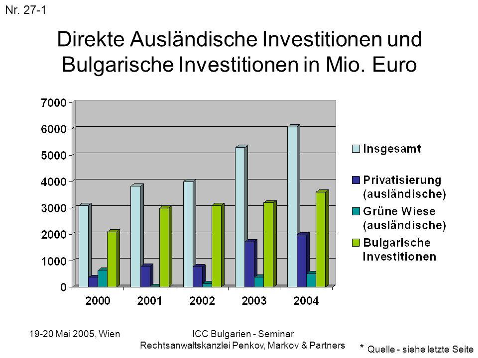 19-20 Mai 2005, Wien ICC Bulgarien - Seminar Rechtsanwaltskanzlei Penkov, Markov & Partners Direkte Ausländische Investitionen und Bulgarische Investi