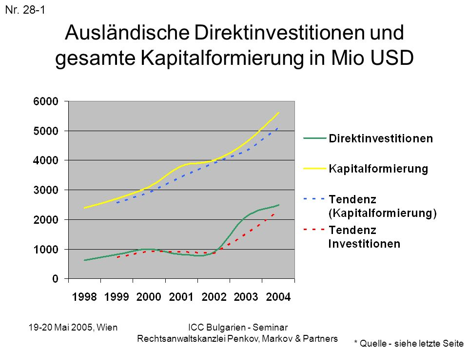 19-20 Mai 2005, Wien ICC Bulgarien - Seminar Rechtsanwaltskanzlei Penkov, Markov & Partners Ausländische Direktinvestitionen und gesamte Kapitalformie