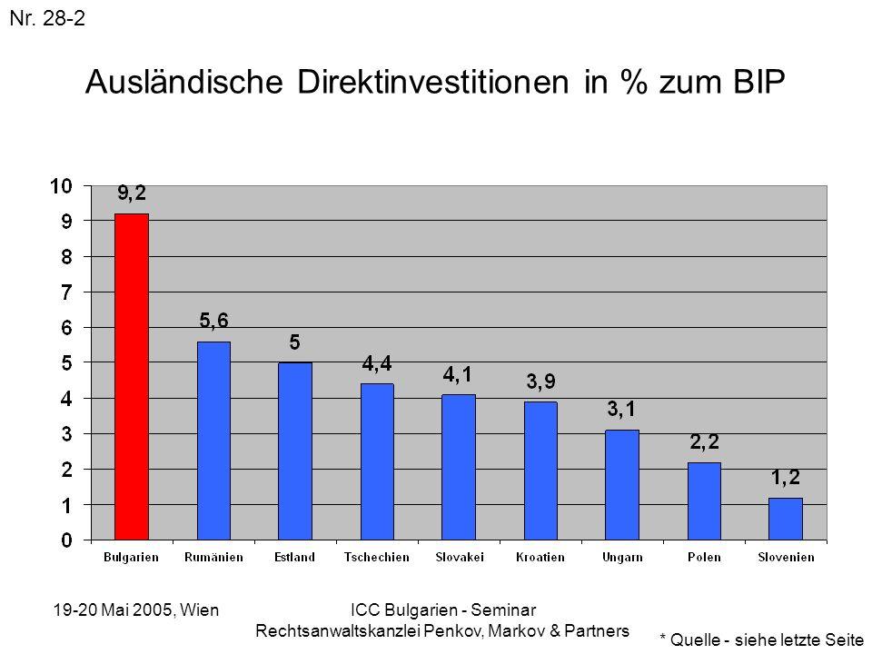 19-20 Mai 2005, Wien ICC Bulgarien - Seminar Rechtsanwaltskanzlei Penkov, Markov & Partners Ausländische Direktinvestitionen in % zum BIP Nr. 28-2 * Q